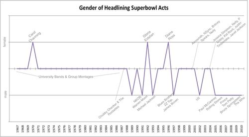 Superbowl_headliners